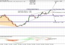 Forex : Analyse Technique Eur/Usd 24 Janvier 2011