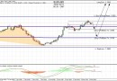 Forex : Analyse technique Eur/Usd 20 janvier 2011