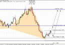 Forex : Analyse Technique Eur/Usd 13 Janvier 2011
