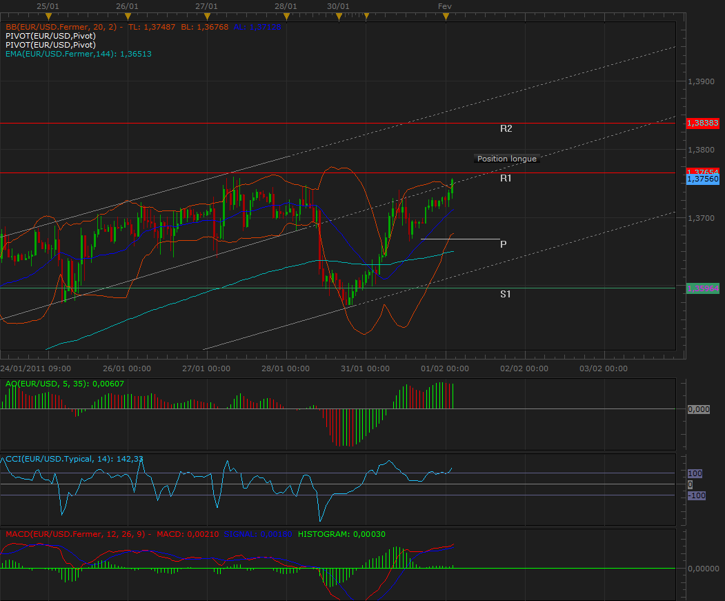 Analyse Eur/Usd 1 fevrier