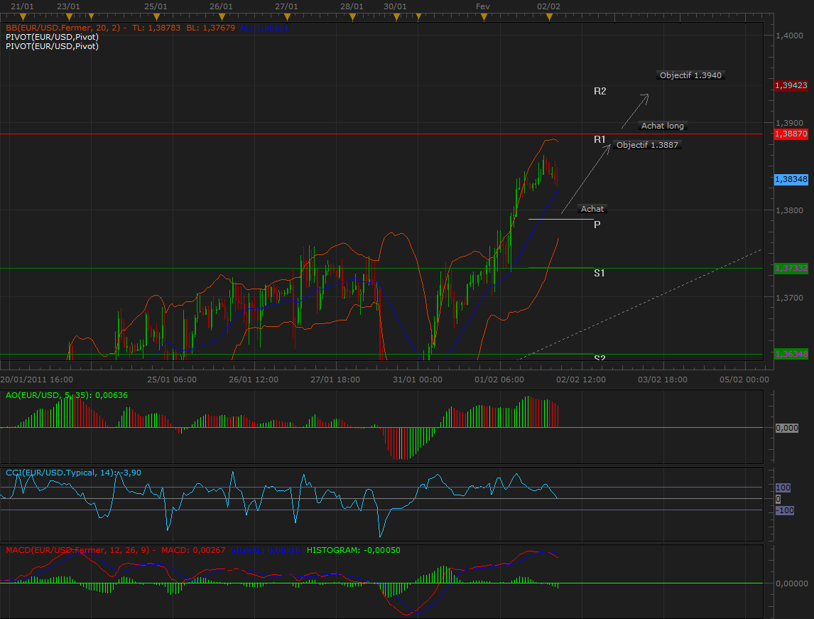 Analyse Graphique Eur/Usd2fev